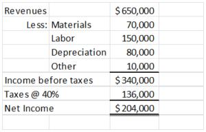 Calculate NPV