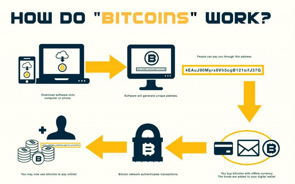Unit of account bitcoins abc news bitcoins worth
